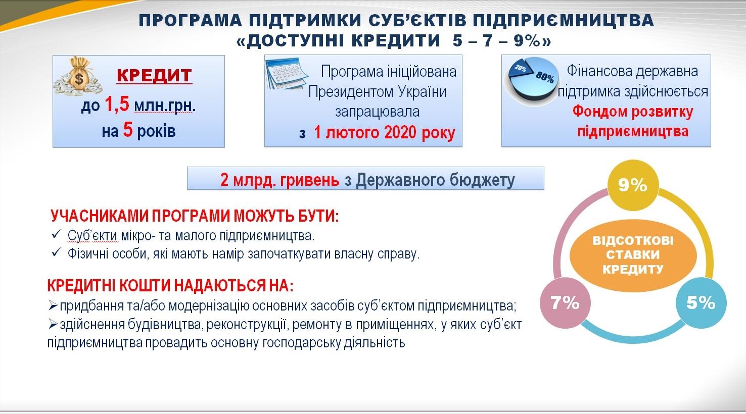 Близько 60 бізнесменів Рівненщини планують скористатися державною програмою «Доступні кредити 5-7-9 %»