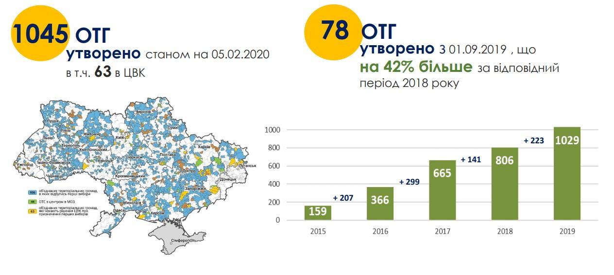 Реформа децентралізації завершиться в 2020 році проведенням восени місцевих виборів