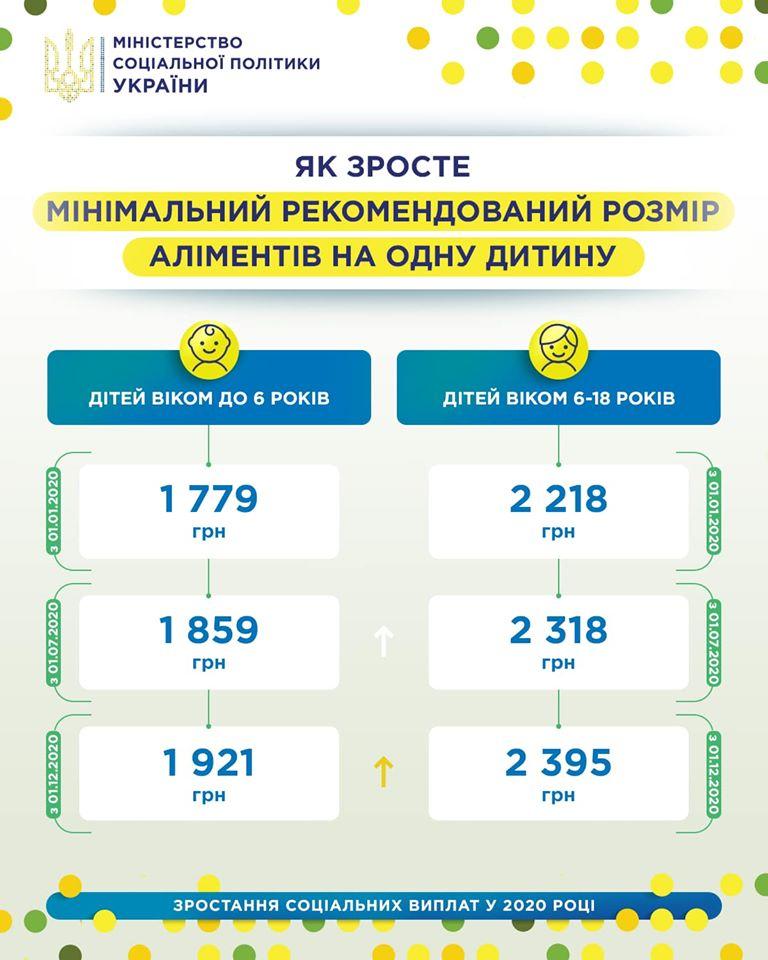 Від початку цього року на Рівненщині зросла мінімальна сума алміентів, фото-1
