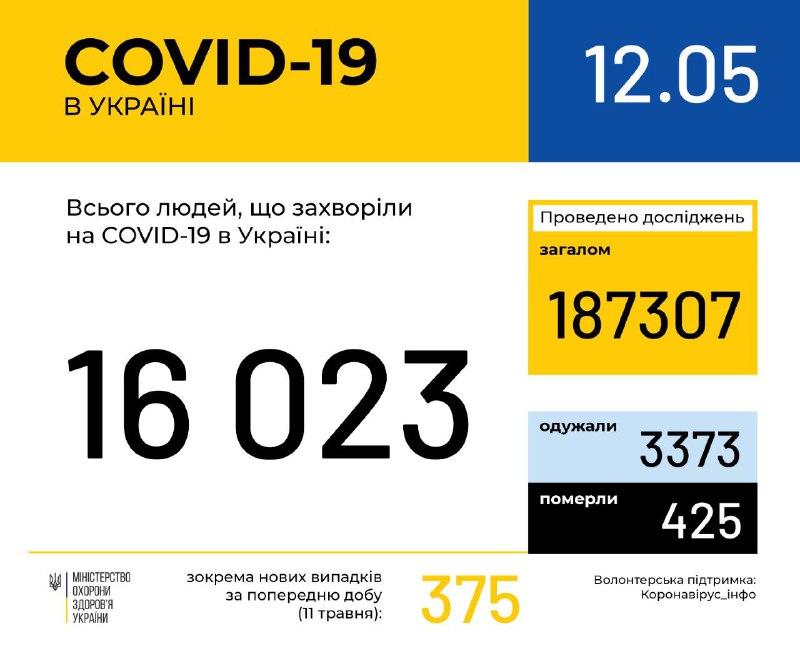 МОЗ: оперативна інформація про поширення коронавірусу.