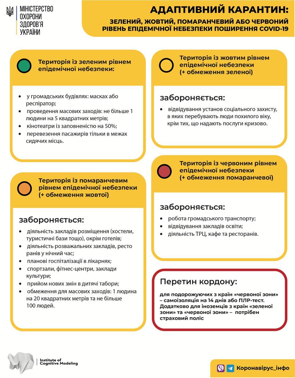 Міністр охорони здоров'я України роз'яснив, як поводити себе під час адаптивного карантину, фото-2